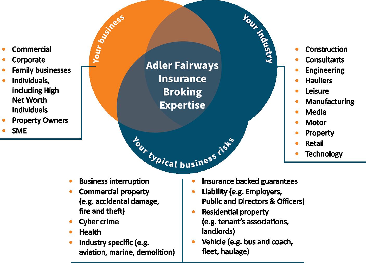 Adler Fairways Insurance Broking Expertise